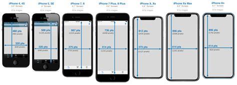 iphone development  iphone screen sizes  resolutions