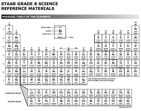 printable periodic table staar periodic table 8th grade science george jr high 2017 2018