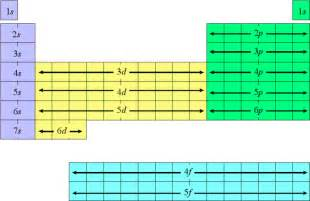 electron configuration and orbital notation a simple how