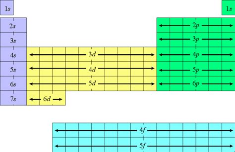 Electron Configuration Periodic Table by Electron Configuration And Orbital Notation A Simple How
