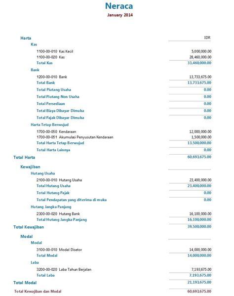 Memahami Laporan Keuangan Memanfaatkan Memahami Struktur Dan Jenis Dari Laporan Keuangan