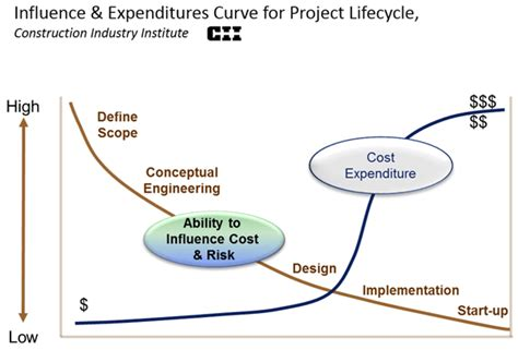 Mba And Development Cycle Cost Analysis Of Projects by Emerson Exchange 365