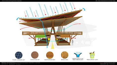 design for the environment uk aa school of architecture 2014 pondicherry india
