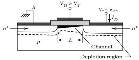 tutorialspoint vlsi vlsi design mos transistor