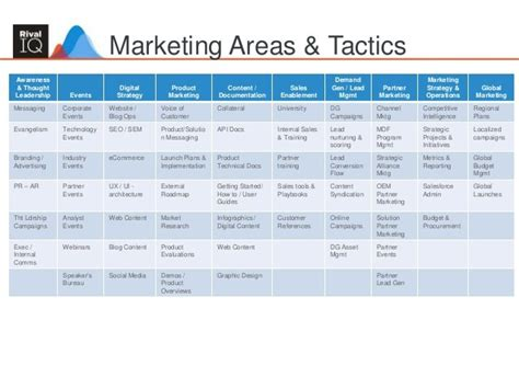 digital marketing caign planning template marketing plan templates word excel sles
