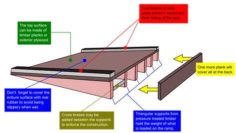 shed ramp ideas    build  shed ramp