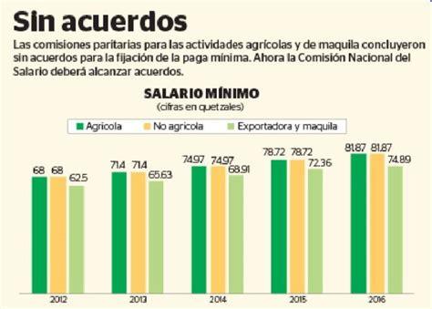 sueldo 2016 en guatemala cual es el salario minimo en guatemala para el 2016 191