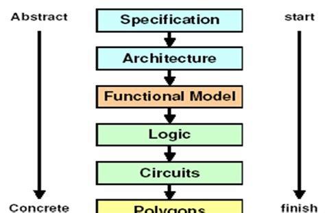 open source vlsi layout editor vlsi steps involved in vlsi design