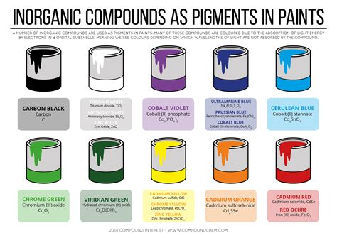 inorganic compounds as pigments in paints infographic chemistry pk