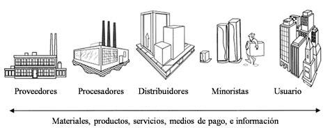 cadena de suministro wiki file cadena de suministro png wikimedia commons