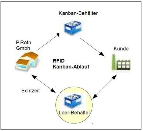 design kanban meaning p roth gmbh schrauben normteile kanban