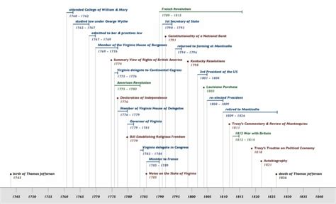 difference between biography and autobiography ks2 timeline life of thomas jefferson 1743 1826 online