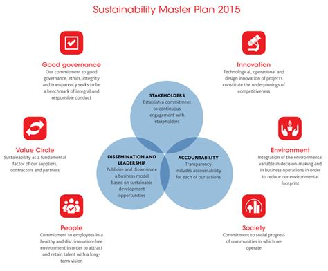 sustainable development plan template sustainability master plan smp 2015