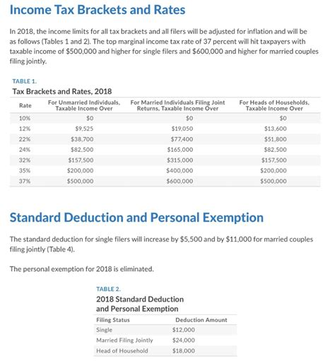 2017 tax tables vs 2018 awesome home