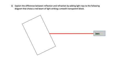 difference between l and light solved explain the difference between reflection and refr
