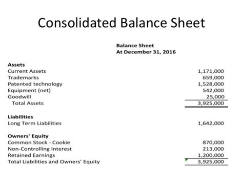 Consolidated Balance Sheet Template by Consolidated Financial Statements And Outside Ownership