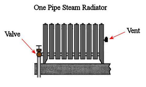 steam radiator diagram steam heat malfunction heating help the wall