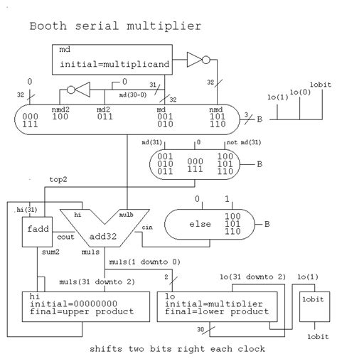 design of booth multiplier cmsc 411 selected lecture notes