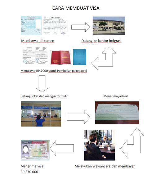 cara membuat visa myanmar xi ipa 5 cara membuat visa
