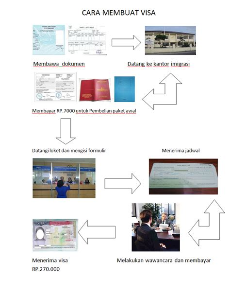 cara membuat visa haji xi ipa 5 cara membuat visa