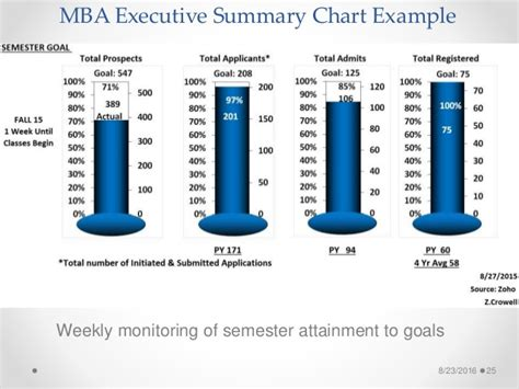 Executive Mba Vs Distance Mba by Lean In He Improving Mba Student Recruiting Process4