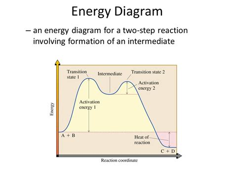 label the energy diagram for a two step reaction reactions of alkenes ppt