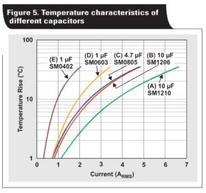 capacitor lifetime at temperature how to select input capacitors for a buck converter power electronic tips