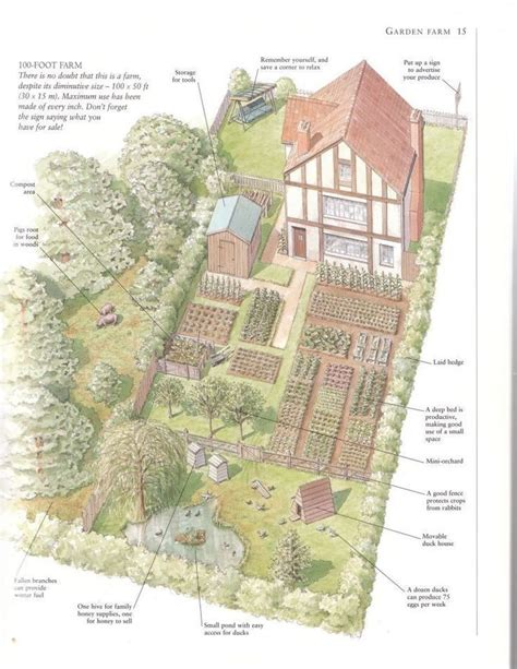 Planning A Small Farm Home Pdf 25 Best Ideas About Farm Layout On Small Farm
