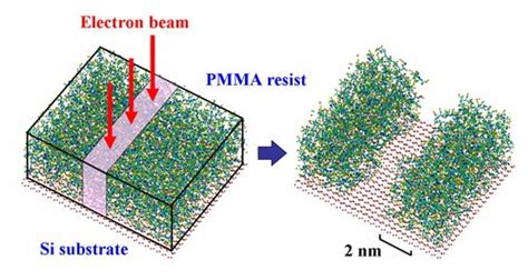 pattern formation pde molecular simulation of pattern formation in electron beam