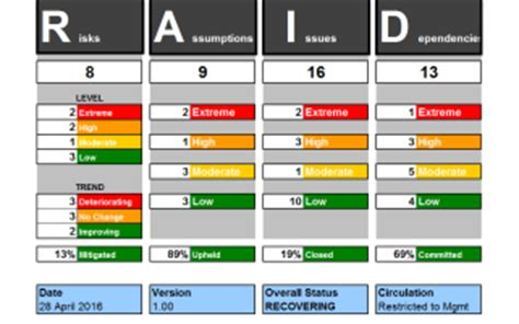 rag report template rag status communicate project status risk reporting