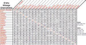 mileage map oahu mileage chart small