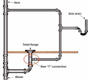 Bathroom Sink Drain Pipe Size by Powder Room Sink Drain To Toilet Drain Connection