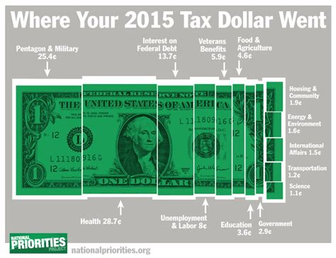the surprising tax day where your taxes go