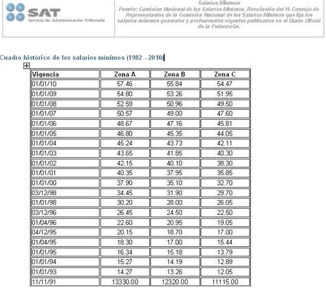 tabla de salarios de educadores en colombia estrategia bursatil