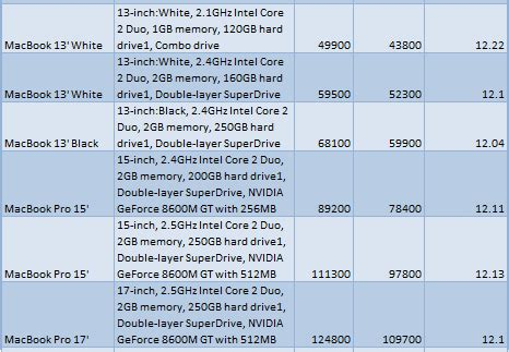 gallery for > apple laptop price list