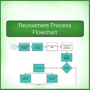 recruitment flow chart template sle chart templates 187 recruitment flow chart template