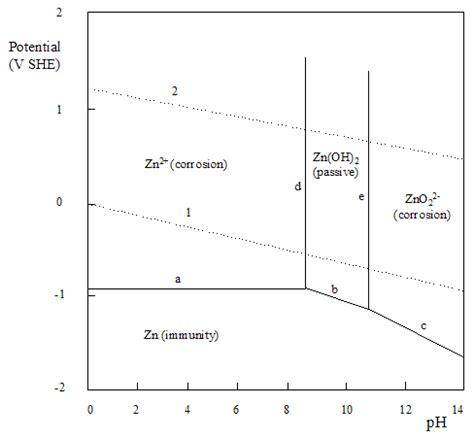 diagramme potentiel ph du zinc pourbaix diagram zinc image collections how to guide and