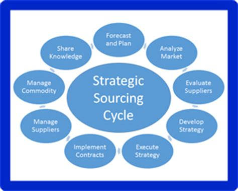 strategic sourcing plan template sourcing and procurement venturemates continuous improvement