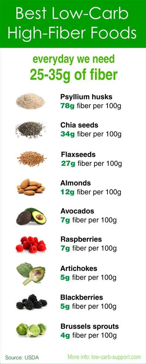 vegetables high in carbs low carb high fibre foods low calorie