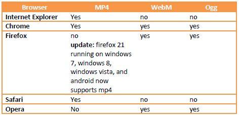 format video webm adalah format tilan video dan animasi web tn mikro