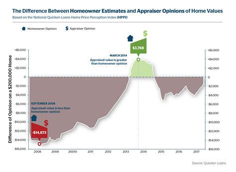 owner perceptions of home values rise as the year ends