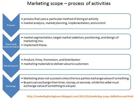 design mix definition marketing scope definition and explanation