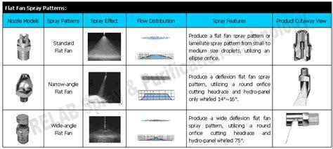 flat fan nozzle spray pattern flat fan spray patterns