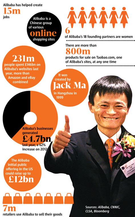 Alibaba Ownership | alibaba the newest largest ipo in history figuide