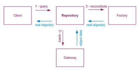 c repository pattern query the repository design pattern