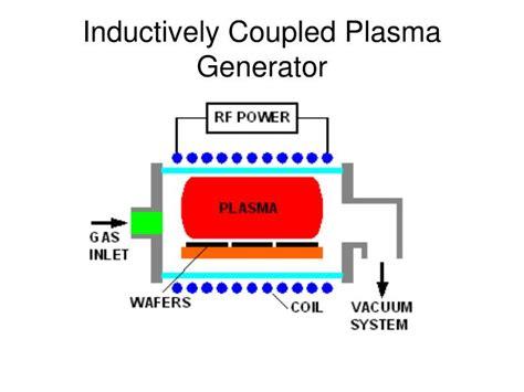 inductive coupled plasma ppt inductive coupled plasma 28 images inductively coupled plasma inductively coupled plasma