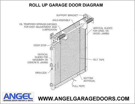Garage Door Diagram Garage Door Repairs Garage Door And Gate 877 616
