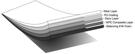 Wear layer for vinyl flooring   American Floor Covering Center