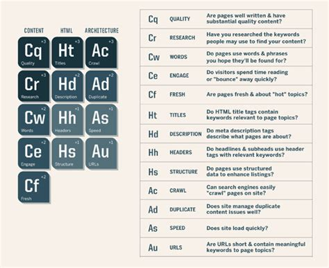 quanti sono gli elementi della tavola periodica tavola periodica seo tutti gli elementi per il giusto