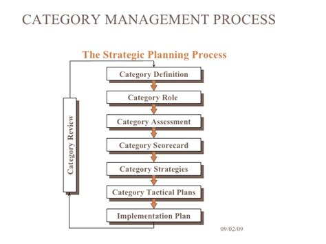 Retail Category Management Basics Category Management Plan Template